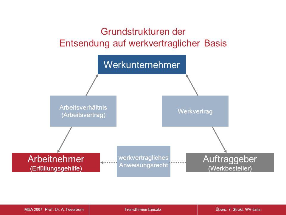 Vor- und Nachteile von Arbeitnehmerüberlassung und Werkvertrag MBA 2007 Prof.