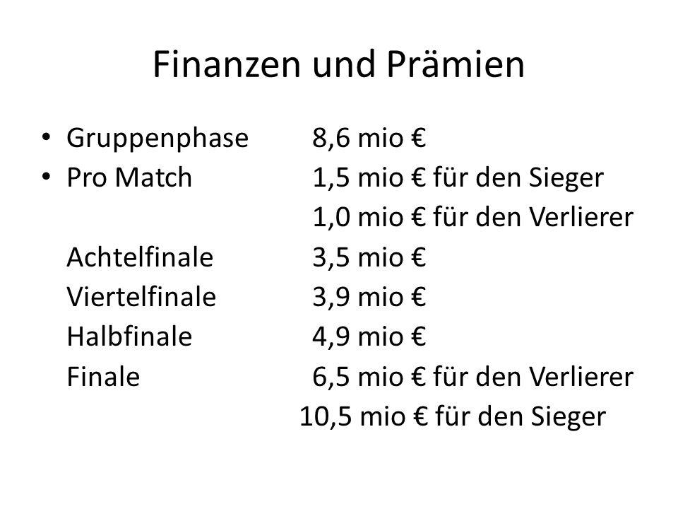 Finanzen und Prämien Gruppenphase8,6 mio € Pro Match1,5 mio € für den Sieger 1,0 mio € für den Verlierer Achtelfinale3,5 mio € Viertelfinale3,9 mio € Halbfinale4,9 mio € Finale6,5 mio € für den Verlierer 10,5 mio € für den Sieger