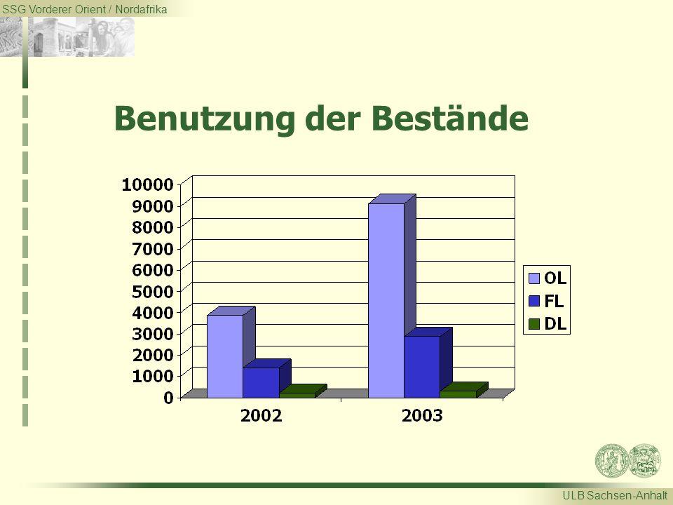 SSG Vorderer Orient / Nordafrika ULB Sachsen-Anhalt Benutzung der Bestände