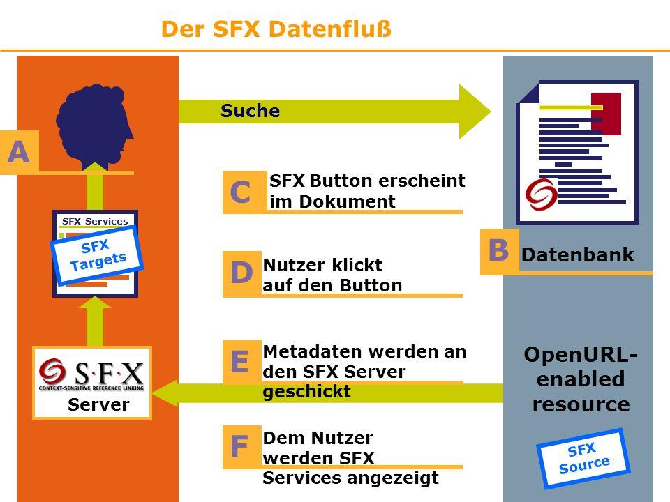 Der SFX Datenfluß Suche OpenURL- enabled resource B Datenbank SFX Button erscheint im Dokument C SFX Services D Nutzer klickt auf den Button F Dem Nutzer werden SFX Services angezeigt A Server SFX Targets E Metadaten werden an den SFX Server geschickt SFX Source