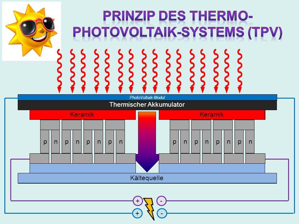 Thermischer Akkumulator nppnpnpn Keramik nppnpnpn Kältequelle +- Keramik Kältequelle PhotoVoltaik-Modul +-