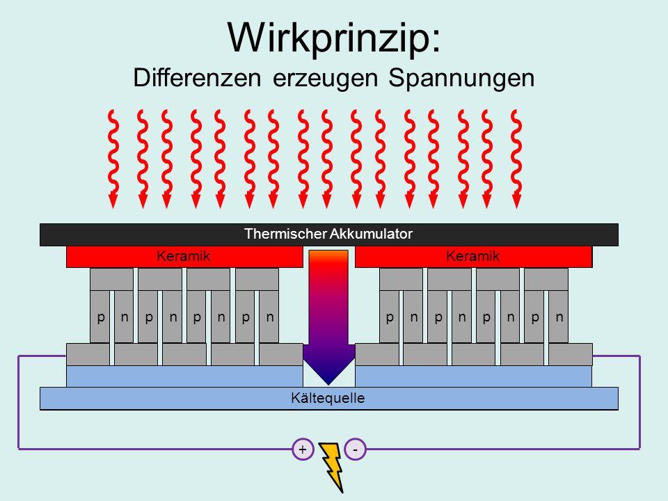 Thermischer Akkumulator nppnpnpn Keramik nppnpnpn Kältequelle +- Keramik Kältequelle Wirkprinzip: Differenzen erzeugen Spannungen