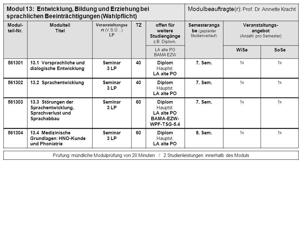 Modul 13:Entwicklung, Bildung und Erziehung bei sprachlichen Beeinträchtigungen (Wahlpflicht) Modulbeauftragte(r): Prof. Dr. Annette Kracht Modul- tei
