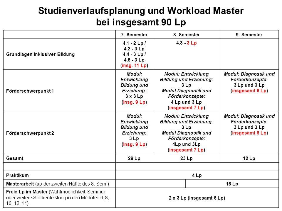 Studienverlaufsplanung und Workload Master bei insgesamt 90 Lp 7. Semester8. Semester9. Semester Grundlagen inklusiver Bildung 4.1 - 2 Lp / 4.2 - 3 Lp
