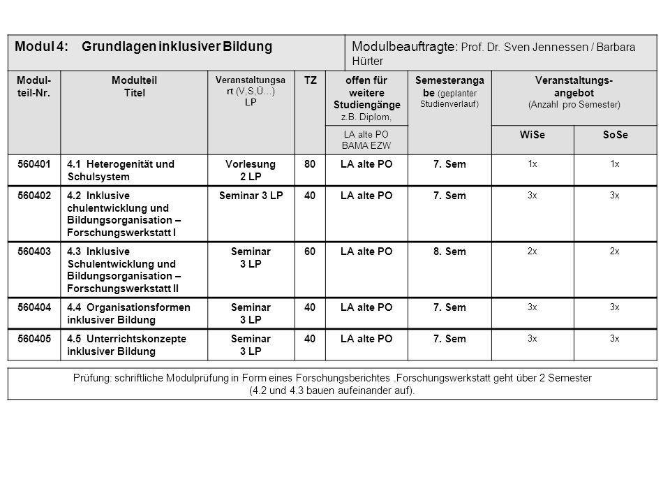 Modul 4:Grundlagen inklusiver BildungModulbeauftragte: Prof. Dr. Sven Jennessen / Barbara Hürter Modul- teil-Nr. Modulteil Titel Veranstaltungsa rt (V