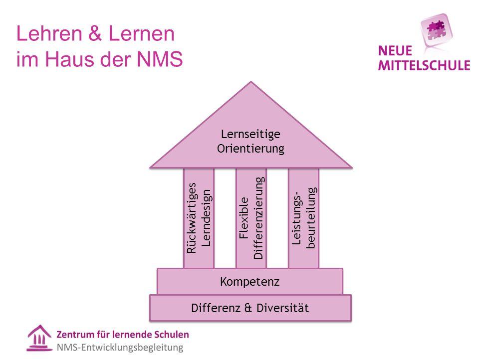 Lehren & Lernen im Haus der NMS Rückwärtiges Lerndesign Flexible Differenzierung Leistungs- beurteilung Kompetenz Lernseitige Orientierung Differenz & Diversität