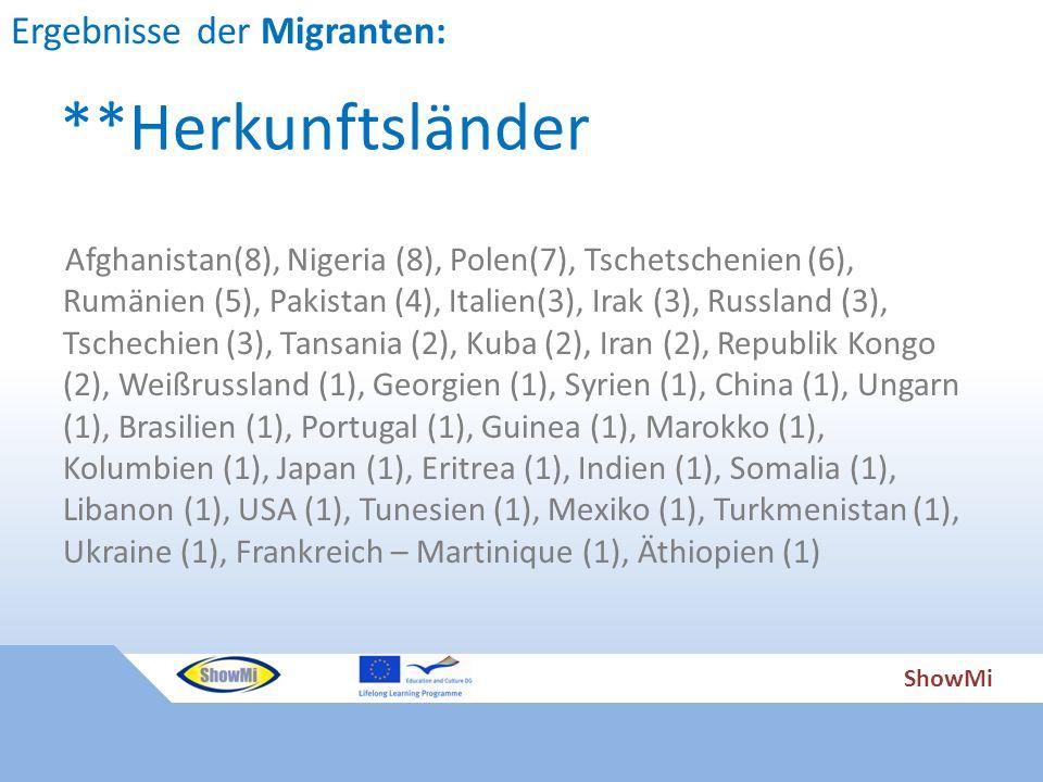 ShowMi Afghanistan(8), Nigeria (8), Polen(7), Tschetschenien (6), Rumänien (5), Pakistan (4), Italien(3), Irak (3), Russland (3), Tschechien (3), Tansania (2), Kuba (2), Iran (2), Republik Kongo (2), Weißrussland (1), Georgien (1), Syrien (1), China (1), Ungarn (1), Brasilien (1), Portugal (1), Guinea (1), Marokko (1), Kolumbien (1), Japan (1), Eritrea (1), Indien (1), Somalia (1), Libanon (1), USA (1), Tunesien (1), Mexiko (1), Turkmenistan (1), Ukraine (1), Frankreich – Martinique (1), Äthiopien (1) **Herkunftsländer Ergebnisse der Migranten: