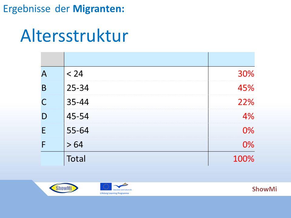 ShowMi Geschlecht A Weiblich55% B Männlich45% Total100% Ergebnisse der Migranten: