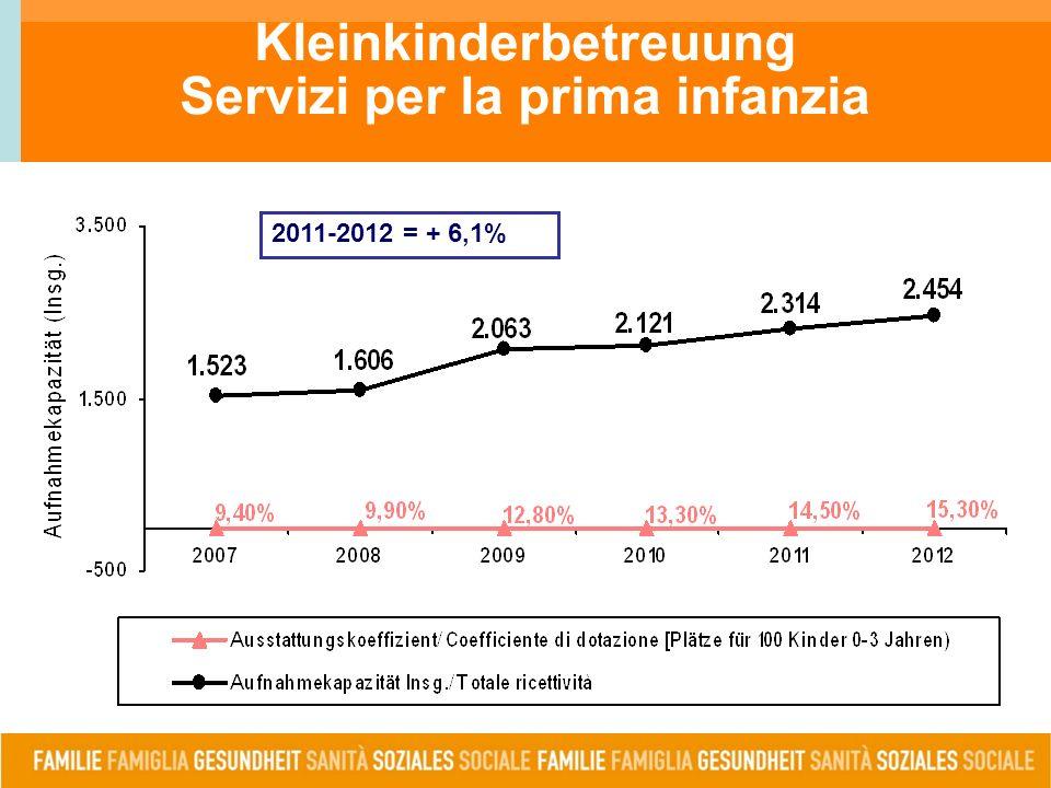 Kleinkinderbetreuung Servizi per la prima infanzia 2011-2012 = + 6,1%