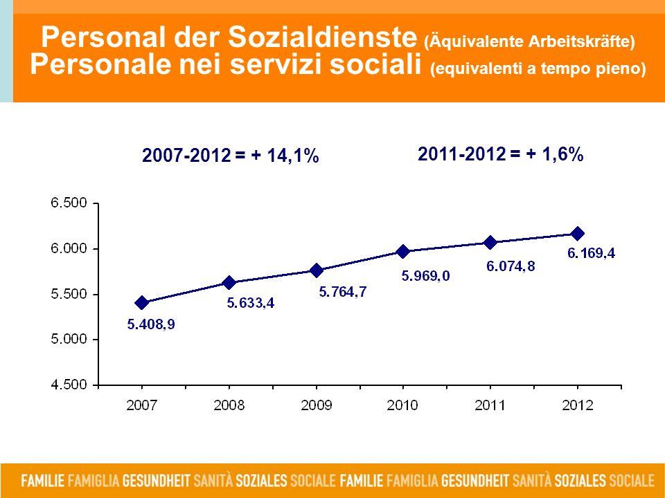Personal der Sozialdienste (Äquivalente Arbeitskräfte) Personale nei servizi sociali (equivalenti a tempo pieno) 2007-2012 = + 14,1% 2011-2012 = + 1,6%