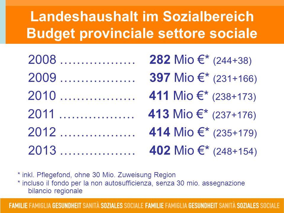 Landeshaushalt im Sozialbereich Budget provinciale settore sociale 2008 ……………… 282 Mio €* (244+38) 2009 ……………… 397 Mio €* (231+166) 2010 ……………… 411 Mio €* (238+173) 2011 ……………… 413 Mio €* (237+176) 2012 ……………… 414 Mio €* (235+179) 2013 ……………… 402 Mio €* (248+154) * inkl.