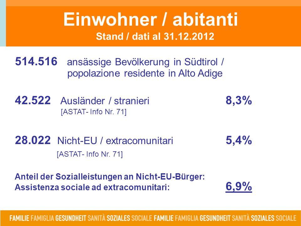 Einwohner / abitanti Stand / dati al 31.12.2012 514.516 ansässige Bevölkerung in Südtirol / popolazione residente in Alto Adige 42.522 Ausländer / stranieri 8,3% [ASTAT- Info Nr.