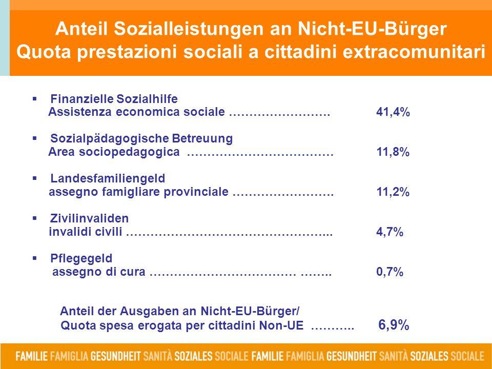 Anteil Sozialleistungen an Nicht-EU-Bürger Quota prestazioni sociali a cittadini extracomunitari  Finanzielle Sozialhilfe Assistenza economica sociale …………………….