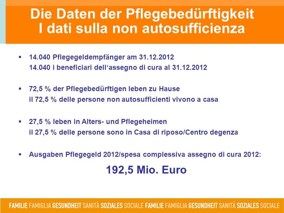Die Daten der Pflegebedürftigkeit I dati sulla non autosufficienza  14.040 Pflegegeldempfänger am 31.12.2012 14.040 i beneficiari dell'assegno di cura al 31.12.2012  72,5 % der Pflegebedürftigen leben zu Hause il 72,5 % delle persone non autosufficienti vivono a casa  27,5 % leben in Alters- und Pflegeheimen il 27,5 % delle persone sono in Casa di riposo/Centro degenza  Ausgaben Pflegegeld 2012/spesa complessiva assegno di cura 2012: 192,5 Mio.