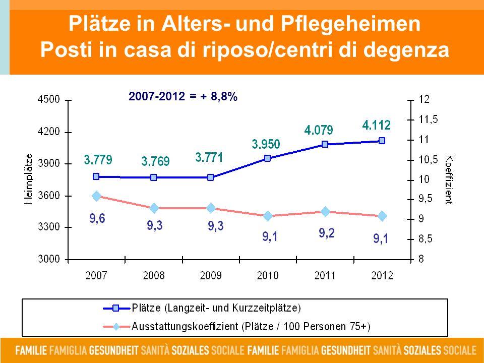 Plätze in Alters- und Pflegeheimen Posti in casa di riposo/centri di degenza 2007-2012 = + 8,8%
