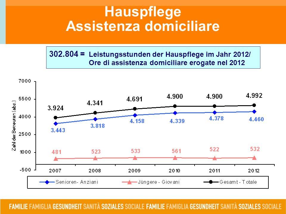 Hauspflege Assistenza domiciliare 302.804 = Leistungsstunden der Hauspflege im Jahr 2012/ Ore di assistenza domiciliare erogate nel 2012
