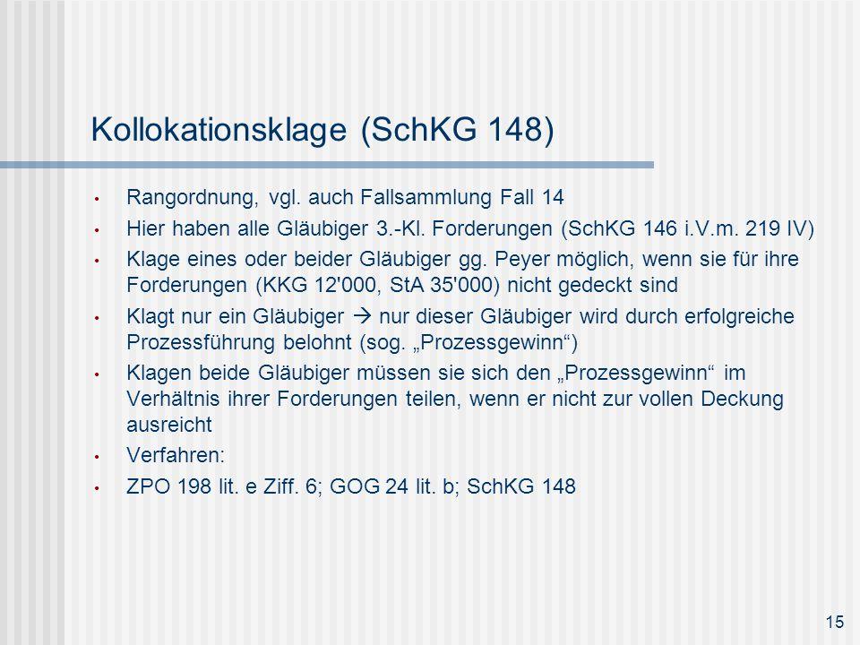Kollokationsklage (SchKG 148) Rangordnung, vgl. auch Fallsammlung Fall 14 Hier haben alle Gläubiger 3.-Kl. Forderungen (SchKG 146 i.V.m. 219 IV) Klage