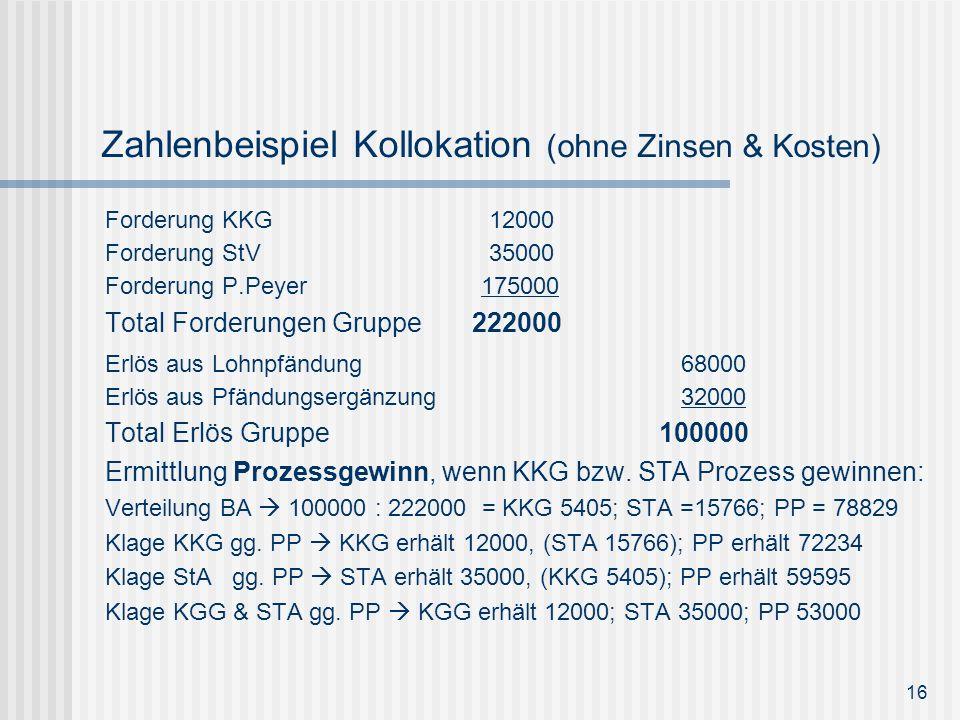 Zahlenbeispiel Kollokation (ohne Zinsen & Kosten) Forderung KKG 12000 Forderung StV 35000 Forderung P.Peyer 175000 Total Forderungen Gruppe 222000 Erl