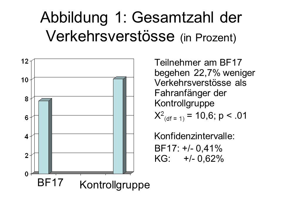 Abbildung 1: Gesamtzahl der Verkehrsverstösse (in Prozent) Teilnehmer am BF17 begehen 22,7% weniger Verkehrsverstösse als Fahranfänger der Kontrollgruppe X 2 (df = 1) = 10,6; p <.01 Konfidenzintervalle: BF17: +/- 0,41% KG: +/- 0,62% BF17 Kontrollgruppe