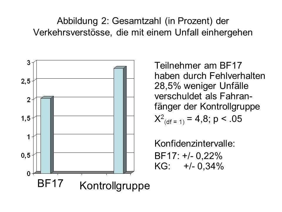 Abbildung 2: Gesamtzahl (in Prozent) der Verkehrsverstösse, die mit einem Unfall einhergehen Teilnehmer am BF17 haben durch Fehlverhalten 28,5% weniger Unfälle verschuldet als Fahran- fänger der Kontrollgruppe X 2 (df = 1) = 4,8; p <.05 Konfidenzintervalle: BF17: +/- 0,22% KG: +/- 0,34% BF17 Kontrollgruppe
