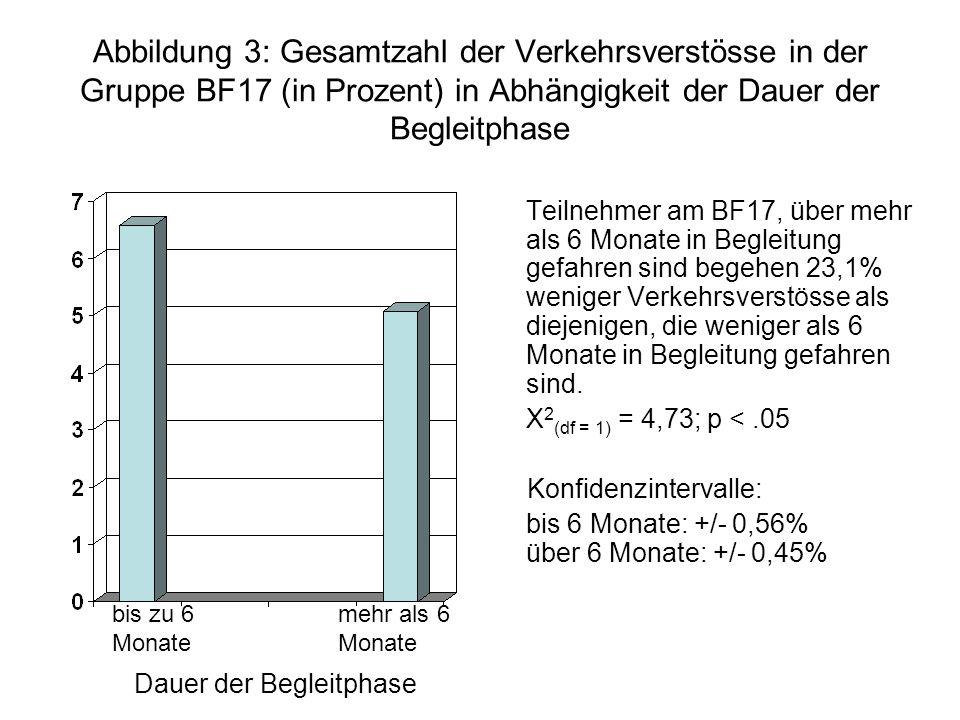 Abbildung 3: Gesamtzahl der Verkehrsverstösse in der Gruppe BF17 (in Prozent) in Abhängigkeit der Dauer der Begleitphase Teilnehmer am BF17, über mehr als 6 Monate in Begleitung gefahren sind begehen 23,1% weniger Verkehrsverstösse als diejenigen, die weniger als 6 Monate in Begleitung gefahren sind.