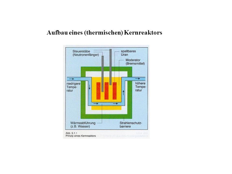 Aufbau eines (thermischen) Kernreaktors