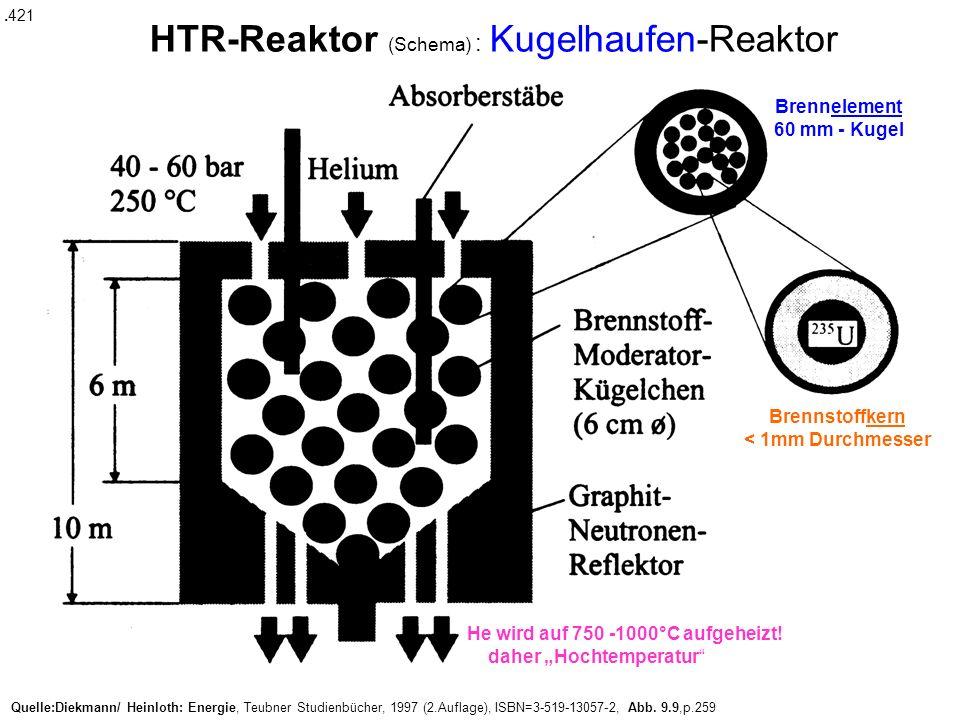 Quelle:Diekmann/ Heinloth: Energie, Teubner Studienbücher, 1997 (2.Auflage), ISBN=3-519-13057-2, Abb. 9.9,p.259 HTR-Reaktor (Schema) : Kugelhaufen-Rea