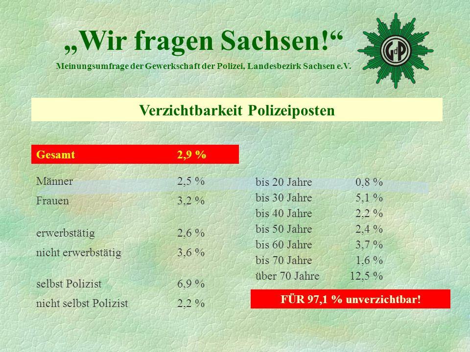 Gesamt 2,9 % Männer 2,5 % Frauen3,2 % erwerbstätig2,6 % nicht erwerbstätig3,6 % selbst Polizist6,9 % nicht selbst Polizist2,2 % bis 20 Jahre 0,8 % bis