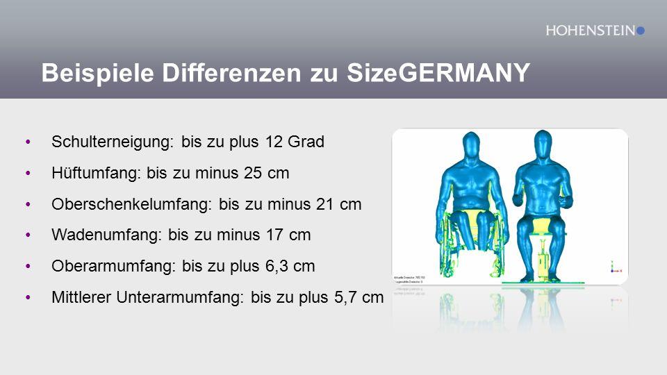 Beispiele Differenzen zu SizeGERMANY Schulterneigung: bis zu plus 12 Grad Hüftumfang: bis zu minus 25 cm Oberschenkelumfang: bis zu minus 21 cm Wadenumfang: bis zu minus 17 cm Oberarmumfang: bis zu plus 6,3 cm Mittlerer Unterarmumfang: bis zu plus 5,7 cm