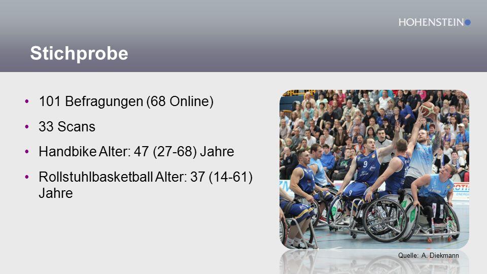 Stichprobe 101 Befragungen (68 Online) 33 Scans Handbike Alter: 47 (27-68) Jahre Rollstuhlbasketball Alter: 37 (14-61) Jahre Quelle: A.