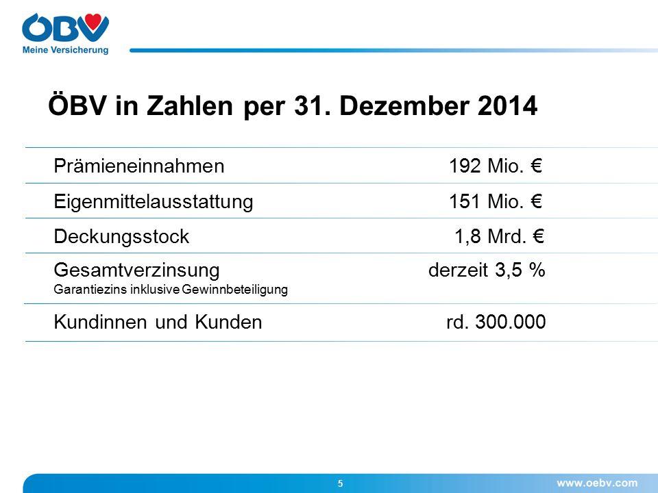 ÖBV in Zahlen per 31. Dezember 2014 5 Prämieneinnahmen 192 Mio.