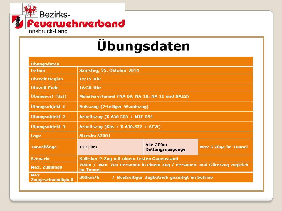 Übungsdaten DatumSamstag, 25. Oktober 2014 Uhrzeit Beginn13:15 Uhr Uhrzeit Ende16:30 Uhr Übungsort (Bst)Münsterertunnel (NA 09, NA 10, NA 11 und NA12)