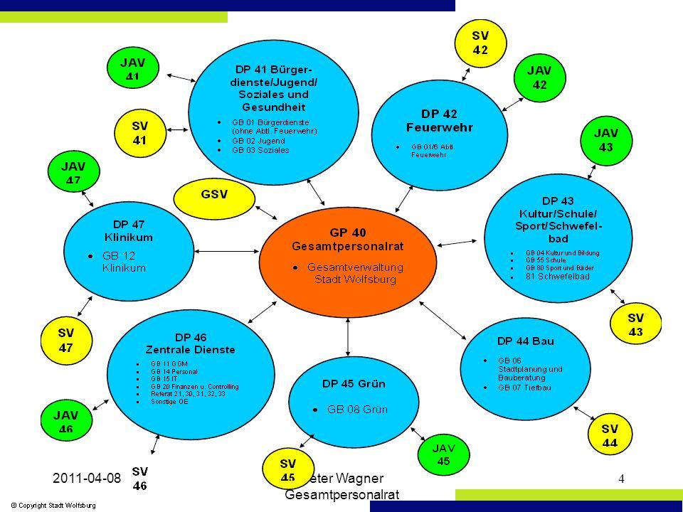 2011-04-08Peter Wagner Gesamtpersonalrat 15 ARGUS-Steuerkreis II Arbeitsfelder –Sommerhitze am Arbeitsplatz –Raumstandards –Vorbereitung von Dienstvereinbarungen –Jahresbericht Gesundheitsförderung –jährlicher Gesundheitsbericht –Umsetzung Arbeitssicherheitskonzept