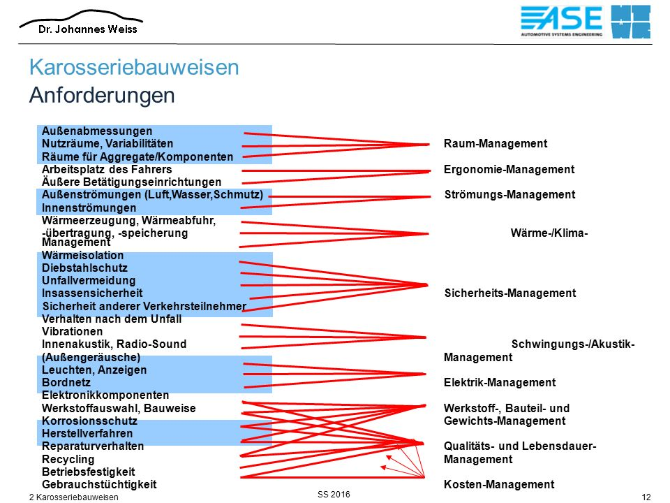 SS 2016 2 Karosseriebauweisen12 Außenabmessungen Nutzräume, VariabilitätenRaum-Management Räume für Aggregate/Komponenten Arbeitsplatz des FahrersErgo