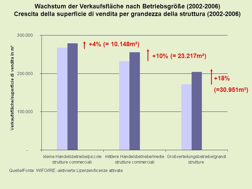 Wachstum der Verkaufsfläche nach Betriebsgröße (2002-2006) Crescita della superficie di vendita per grandezza della struttura (2002-2006) +4% (= 10.14
