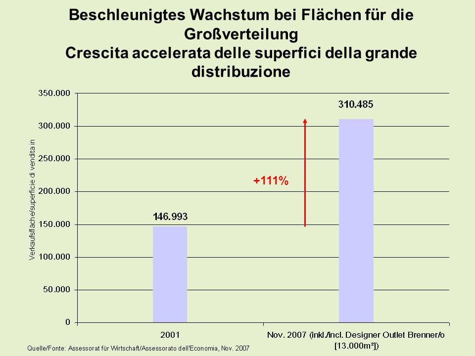 Beschleunigtes Wachstum bei Flächen für die Großverteilung Crescita accelerata delle superfici della grande distribuzione +111%
