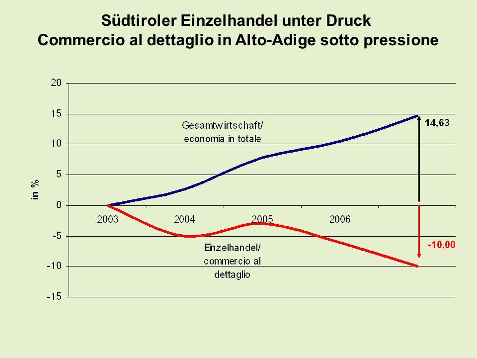 Südtiroler Einzelhandel unter Druck Commercio al dettaglio in Alto-Adige sotto pressione