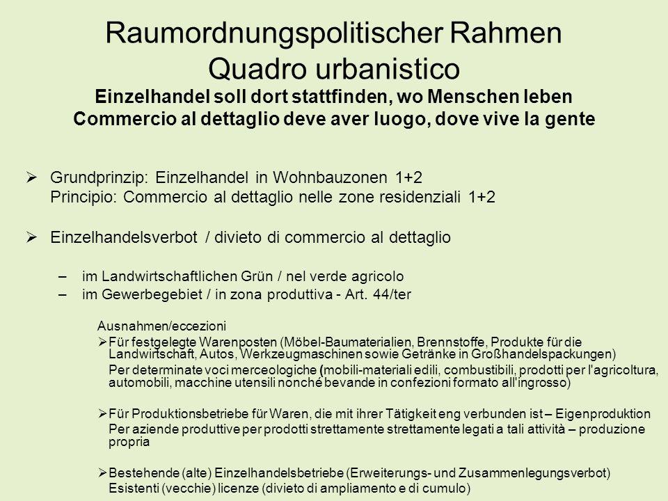 Fazit für den Großverteilungsplan Conclusione per il piano grande distribuzione 1.Erheblicher Teil der Dynamik geschieht außerhalb des Großverteilungsplanes Una parte considerevole della dinamica avviene fuori piano 2.Unverzichtbar für Gleichgewicht zwischen Verteilungsformen und Erhalt Nahversorgung Irrinunciabile per l'equilibrio tra strutture di distribuzione e mantenimento del commercio di vicinato 3.Landesplan schließt Angebotslücke: ein großes Einkaufszentrum in Bozen Piano completa l'offerta: un grande centro commerciale a Bolzano 4.Großverteilungsplan macht Erweiterungen flexibler Piano provincale per le grandi strutture di vendita flessibilizza ampliamenti 5.Großverteilungsplan sieht moderates Flächenwachstum vor Piano prevvede una cresicta moderata della superficie
