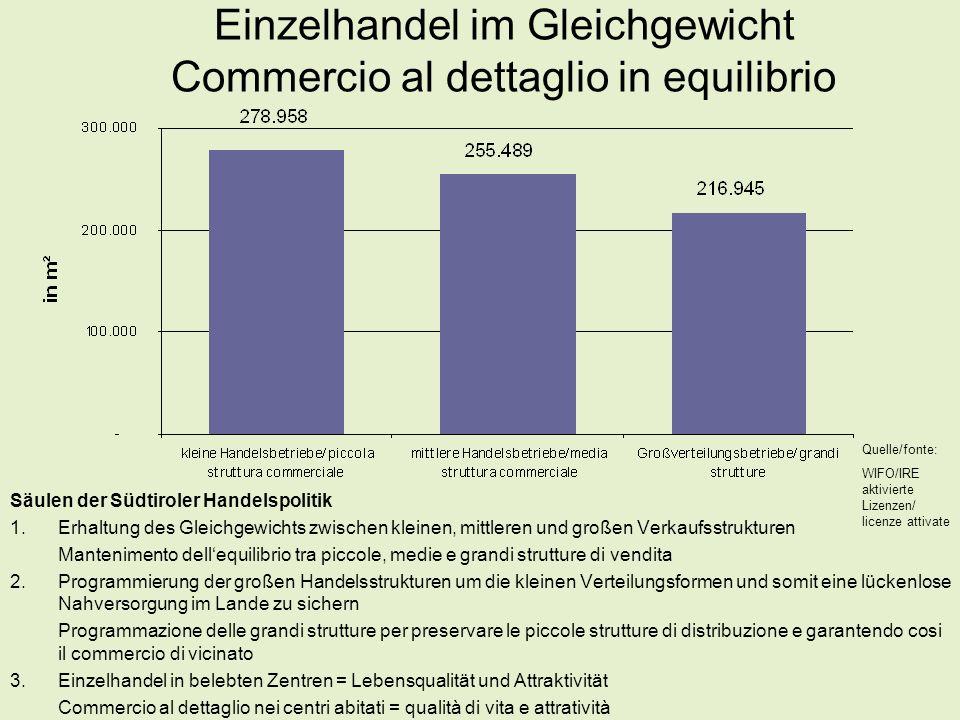 Strukturdaten – Handel Dati strutturali - commercio  7.055 Einzelhandelsverkaufspunkte/punti di vendita commercio al dettaglio  14,4 Verkaufspunkte pro 1.000 Einwohner/punti di vendita per 1.000 abitanti (6,5 AUT [Quelle/fonte: CIMA])  23.753 unselbständig Beschäftigte im Handel (davon Einzelhandel: 14.557)/occupati dipendenti nel commercio (di cui nel commercio al dettaglio: 14.557) (Handwerk/artigianato: 7.612 – Industrie/industria: 22.291 – Gastgewerbe/settore alberghiero: 18.741)