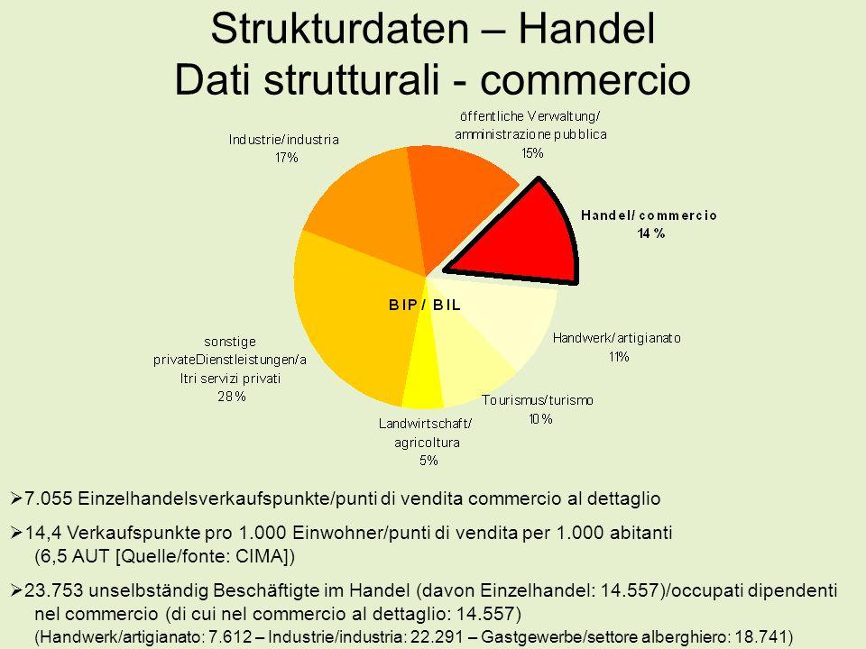 Strukturdaten – Handel Dati strutturali - commercio  7.055 Einzelhandelsverkaufspunkte/punti di vendita commercio al dettaglio  14,4 Verkaufspunkte