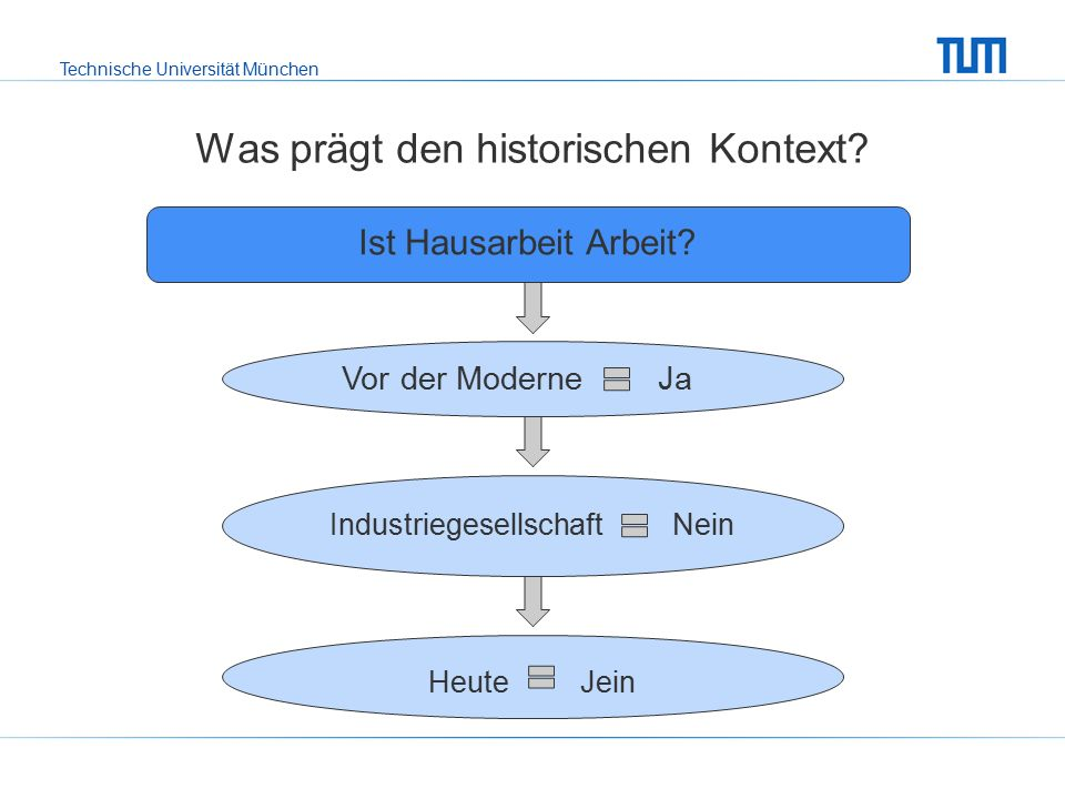 Technische Universität München Was prägt den historischen Kontext.