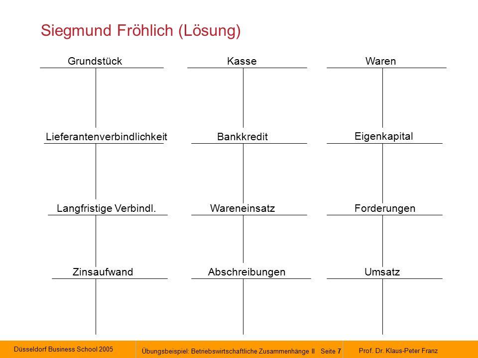 Düsseldorf Business School 2005 Übungsbeispiel: Betriebswirtschaftliche Zusammenhänge II Seite 7 Prof.