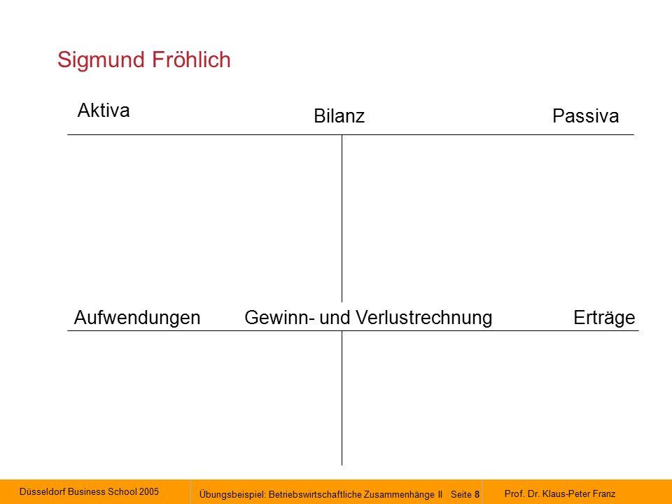 Düsseldorf Business School 2005 Übungsbeispiel: Betriebswirtschaftliche Zusammenhänge II Seite 8 Prof.