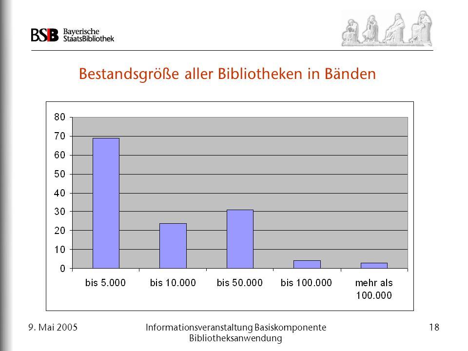 9. Mai 2005Informationsveranstaltung Basiskomponente Bibliotheksanwendung 18 Bestandsgröße aller Bibliotheken in Bänden