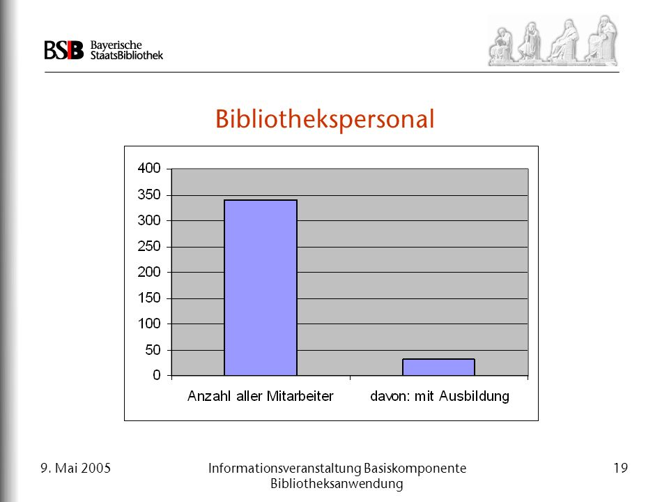 9. Mai 2005Informationsveranstaltung Basiskomponente Bibliotheksanwendung 19 Bibliothekspersonal