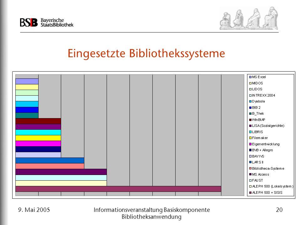 9. Mai 2005Informationsveranstaltung Basiskomponente Bibliotheksanwendung 20 Eingesetzte Bibliothekssysteme 1.Definition und Abgrenzung 2.Ergebnisse d