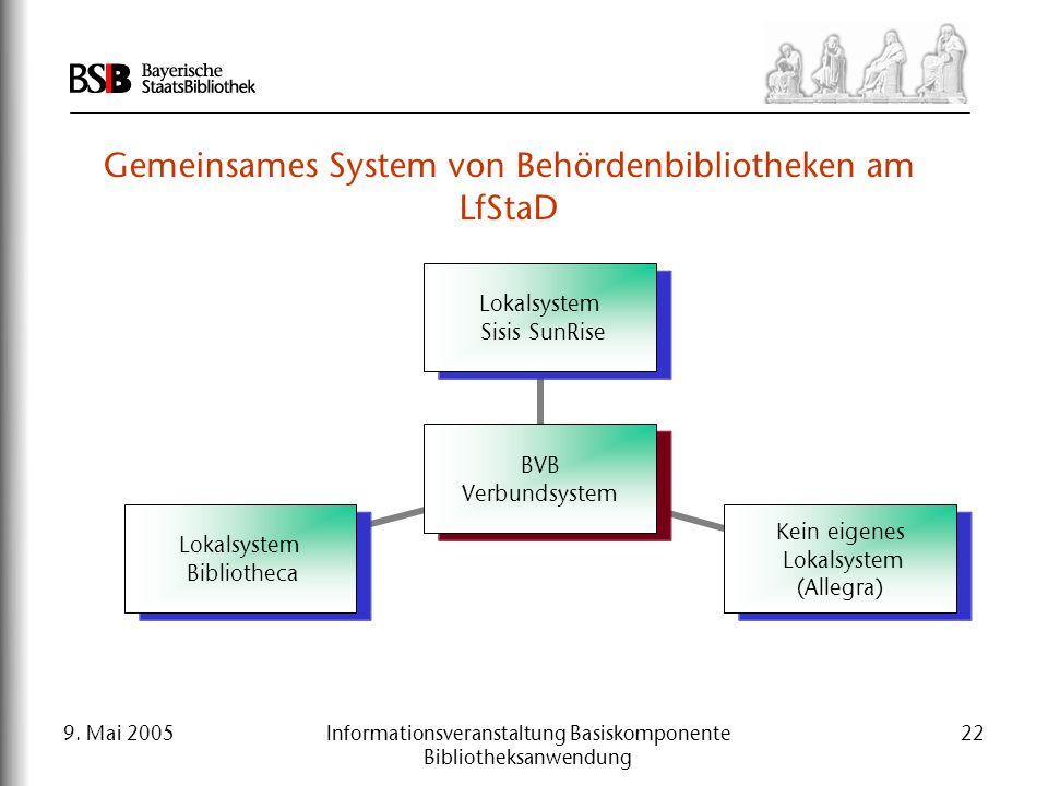 9. Mai 2005Informationsveranstaltung Basiskomponente Bibliotheksanwendung 22 Gemeinsames System von Behördenbibliotheken am LfStaD BVB Verbundsystem L
