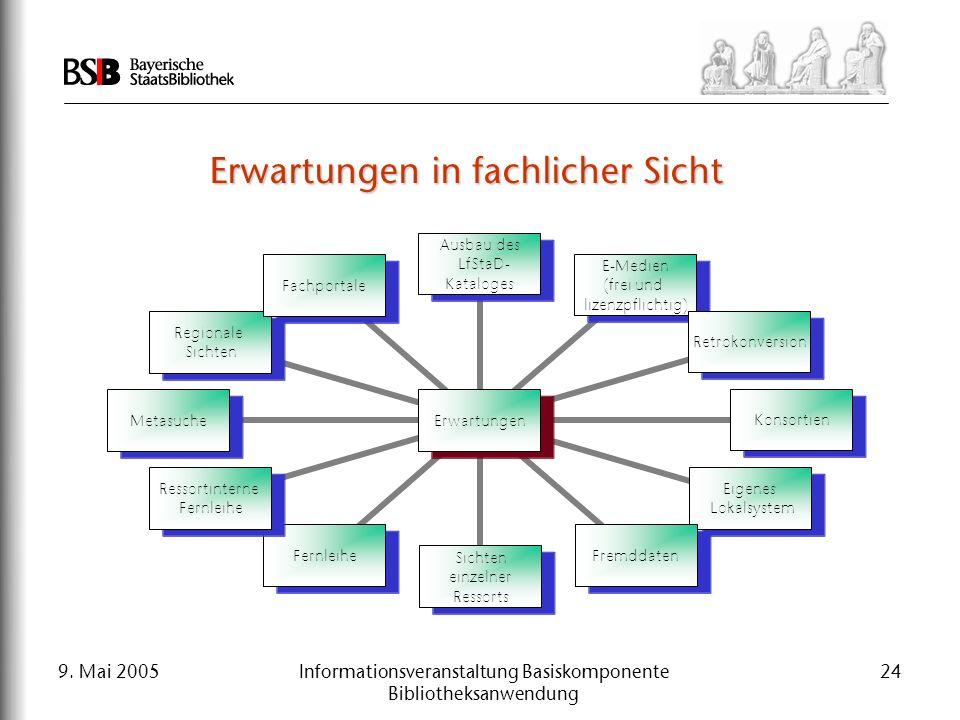 9. Mai 2005Informationsveranstaltung Basiskomponente Bibliotheksanwendung 24 Erwartungen in fachlicher Sicht Erwartungen Ausbau des LfStaD- Kataloges