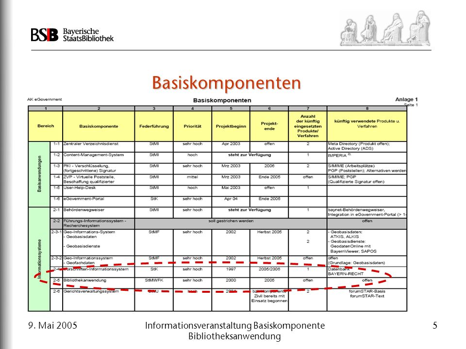 9. Mai 2005Informationsveranstaltung Basiskomponente Bibliotheksanwendung 5 Basiskomponenten