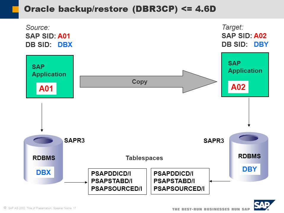   SAP AG 2002, Title of Presentation, Speaker Name 17 Oracle backup/restore (DBR3CP) <= 4.6D Copy Target: SAP SID: A02 DB SID: DBY PSAPDDICD/I PSAPSTABD/I PSAPSOURCED/I Tablespaces DBX RDBMS SAP Application A01 Source: SAP SID: A01 DB SID: DBX SAPR3 PSAPDDICD/I PSAPSTABD/I PSAPSOURCED/I SAP Application A02 RDBMS DBY SAPR3